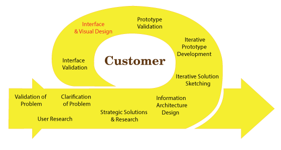 Process from problem validation to visual and interface design in an iterative loop