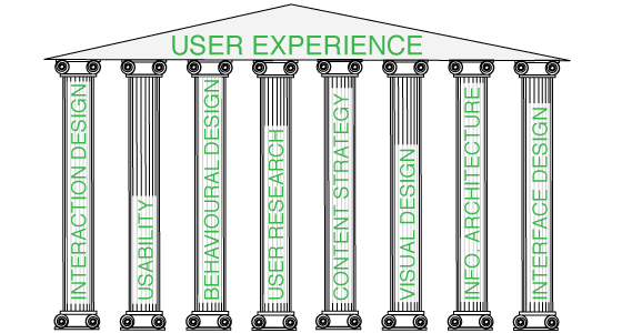 User Experience Supported by interaction design, usability,behavioural design, user research, content strategy, visual design, info architecture and interface design
